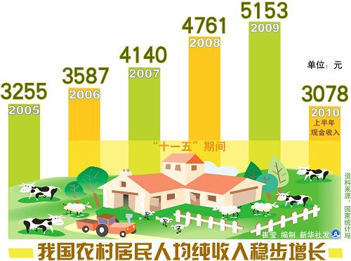 人均纯收入_农村居民人均纯收入