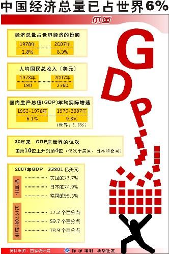 经济总量占全球_经济总量全球第二图片