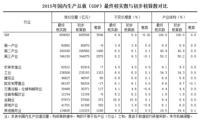 中国gdp总值_中国国内生产总值