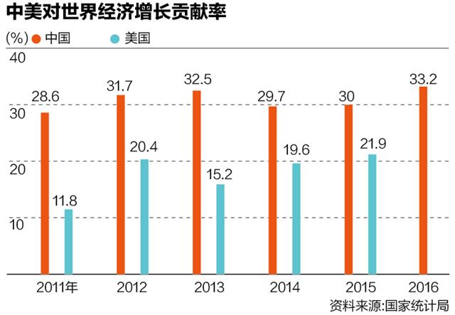 中国最近一年经济总量_中国全球经济总量排名
