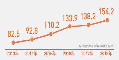 12.23快讯:国家知识产权局:前11个月我国发明专利申请123.8万件