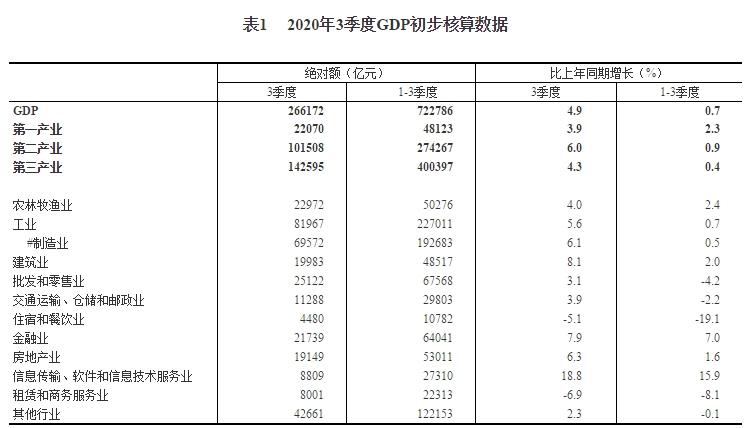 襄垣县2020年gdp生产总值_2020年二季度和上半年国内生产总值 GDP 初步核算结果