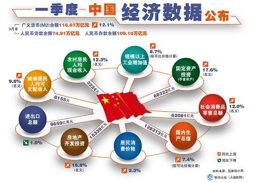 建国初期经济总量图表_建国初期经济照片
