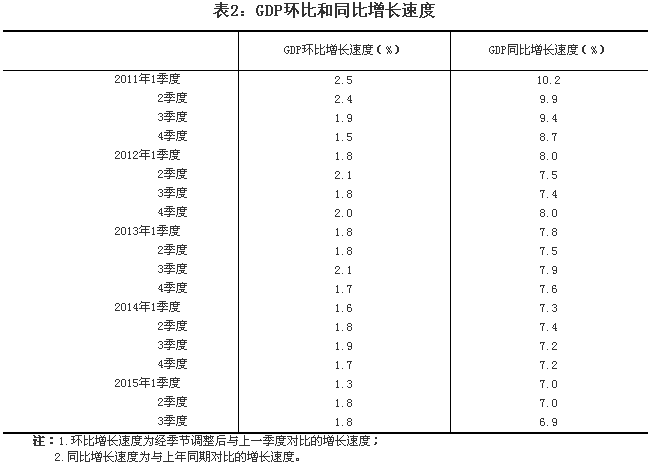 中国gdp总量说明了什么_2016年1季度我国GDP初步核算结果